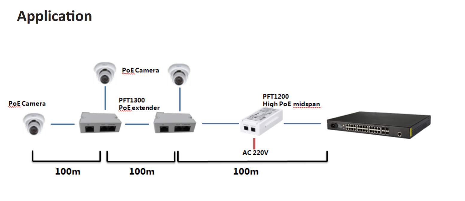 Dahua - PFT1300 - PoE Extender | controlex Security Systems